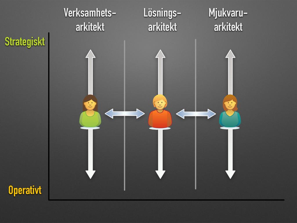Verksamhets- arkitekt Lösnings- arkitekt Mjukva...