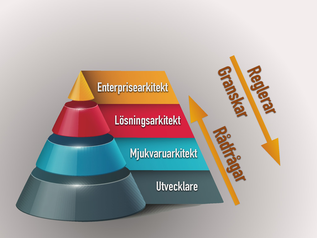 Enterprisearkitekt Lösningsarkitekt Mjukvaruark...
