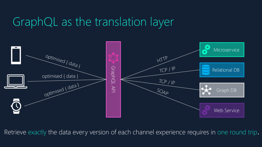 GraphQL as the translation layer Microservice R...