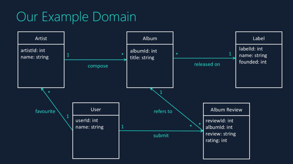 Our Example Domain Album Artist Label User Albu...
