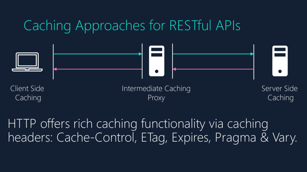 Caching Approaches for RESTful APIs Client Side...