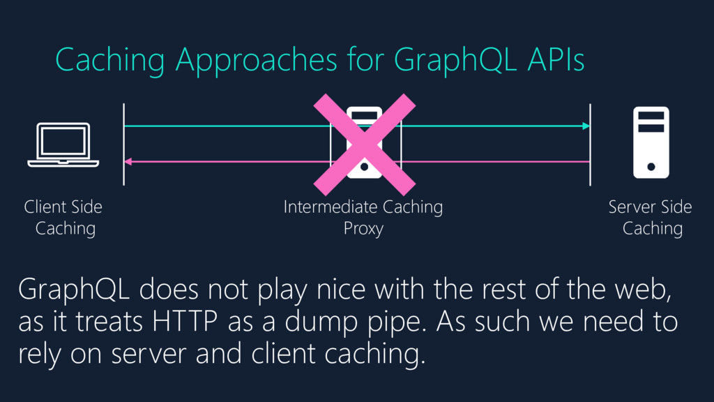 Caching Approaches for GraphQL APIs Client Side...