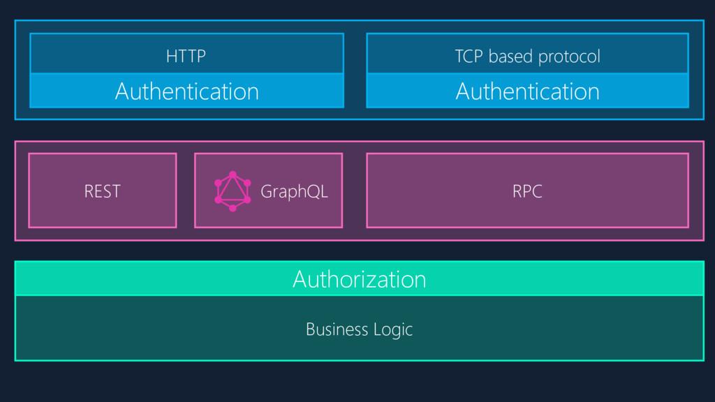 GraphQL REST RPC Business Logic Authentication ...