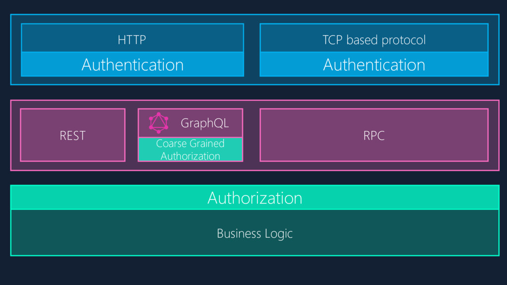 Authentication Authentication HTTP TCP based pr...