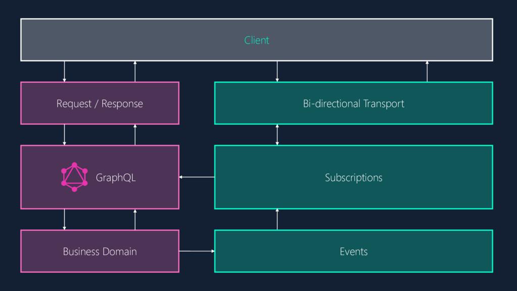 Subscriptions Client Request / Response GraphQL...
