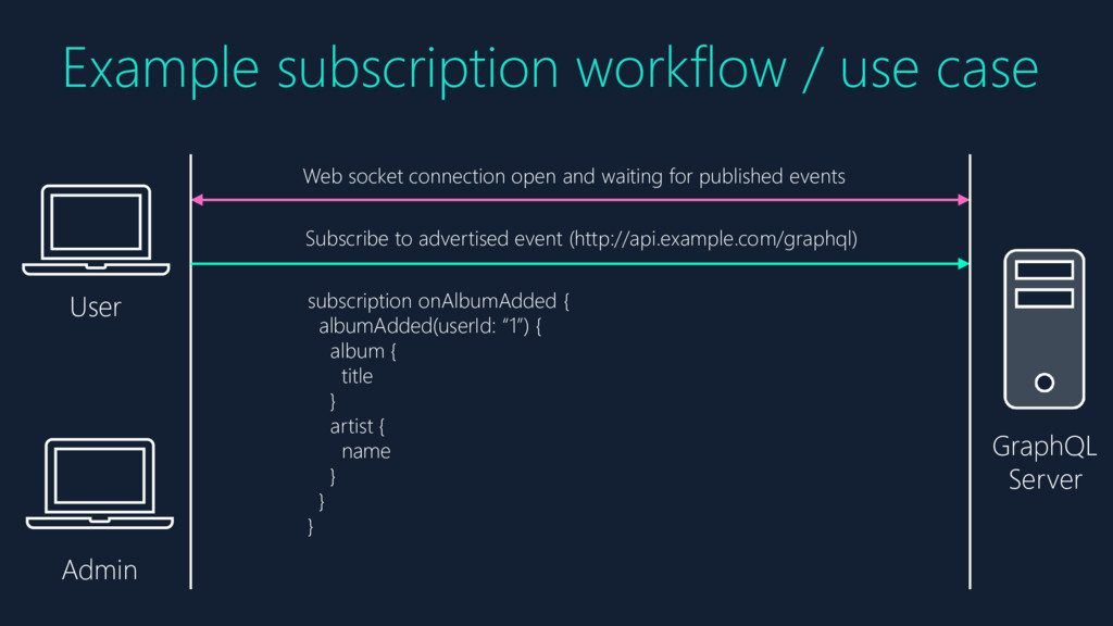Example subscription workflow / use case Subscr...