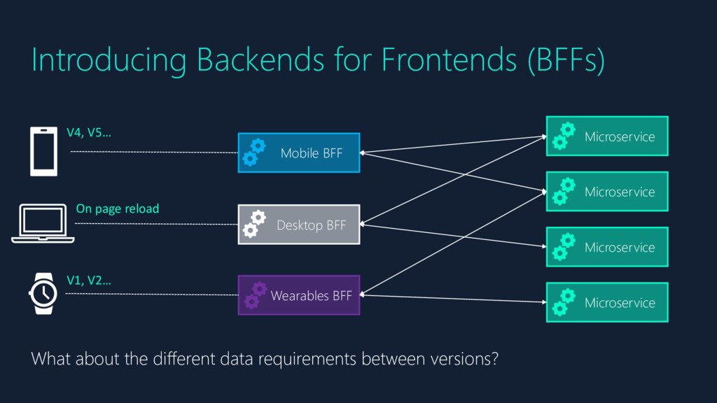 Introducing Backends for Frontends (BFFs) Micro...