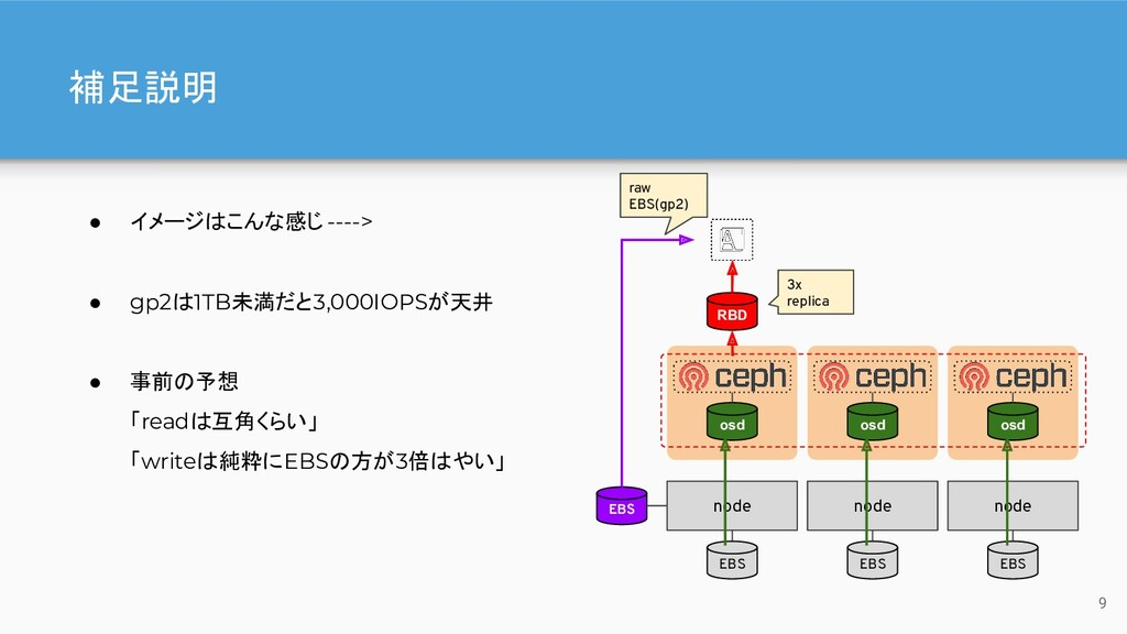 補足説明 ● イメージはこんな感じ ----> ● gp2は1TB未満だと3,000IOPSが...