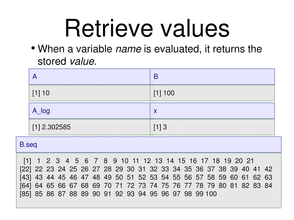 • When a variable name is evaluated, it returns...