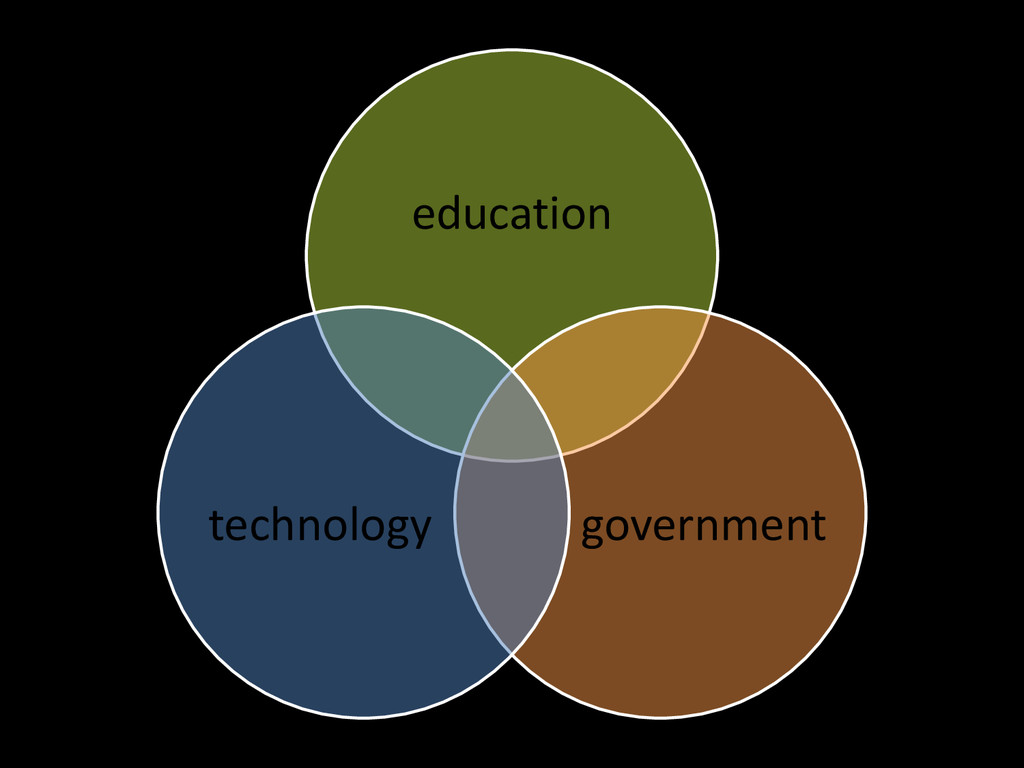 education government technology