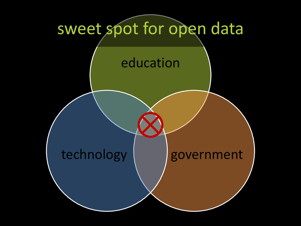 education government technology sweet spot for ...