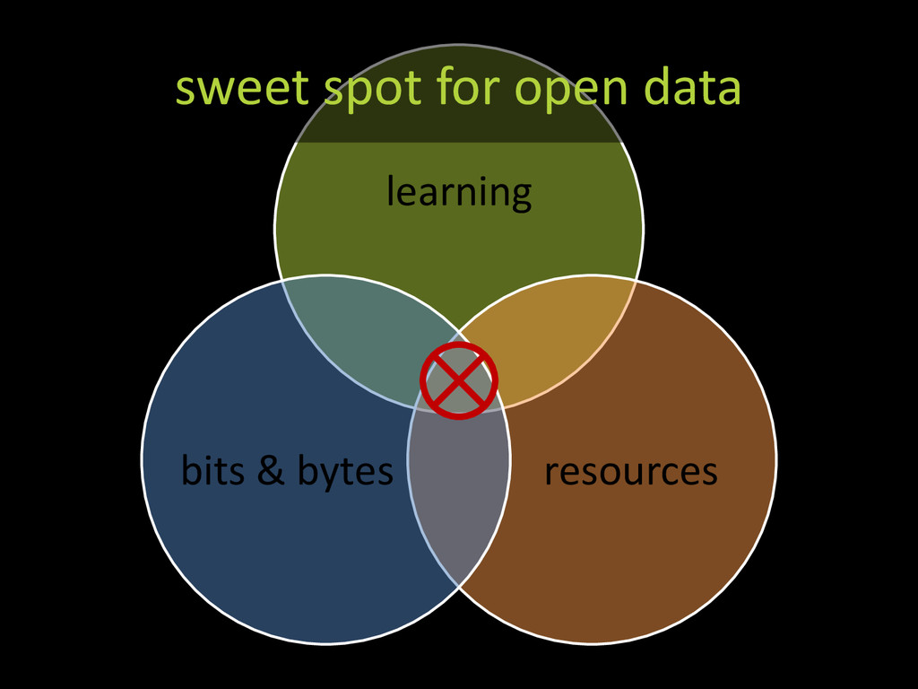 learning resources bits & bytes sweet spot for ...
