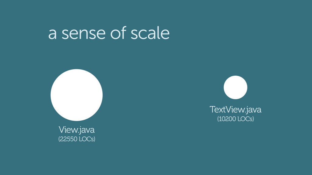 a sense of scale TextView.java (10200 LOCs) Vie...
