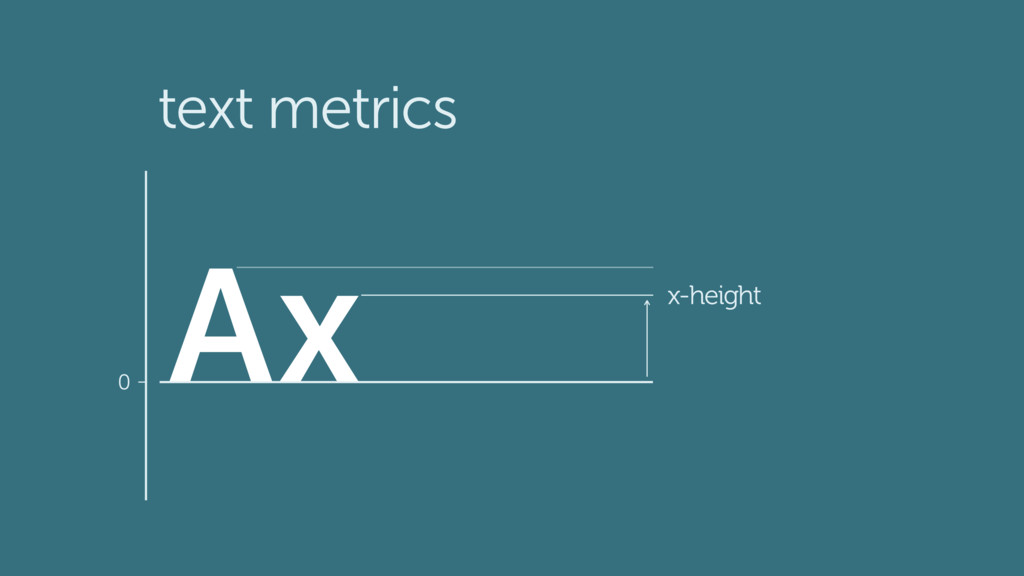 text metrics 0 A x-height x