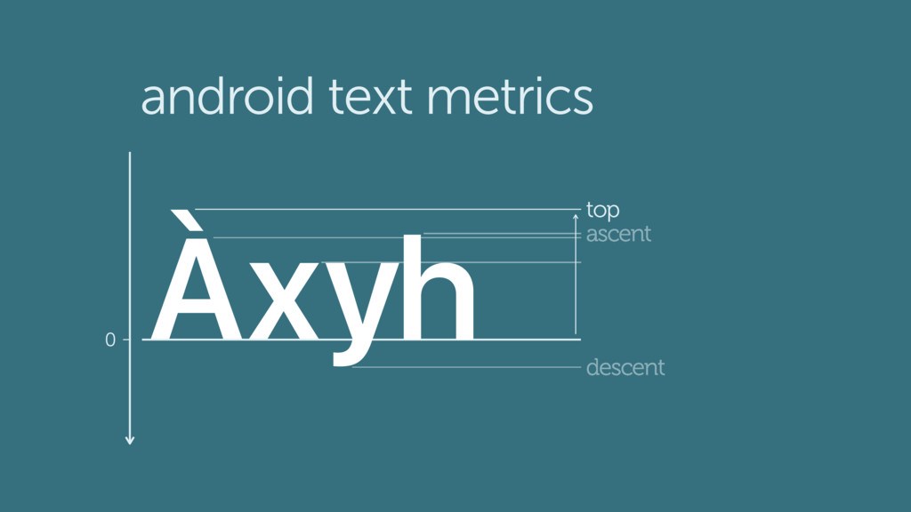 android text metrics Àxyh ascent 0 top descent