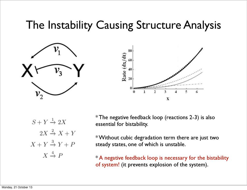 * The negative feedback loop (reactions 2-3) is...