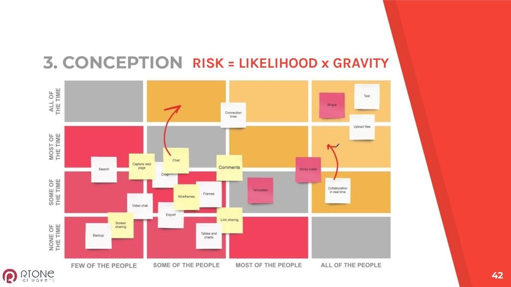 3. CONCEPTION 42 RISK = LIKELIHOOD x GRAVITY
