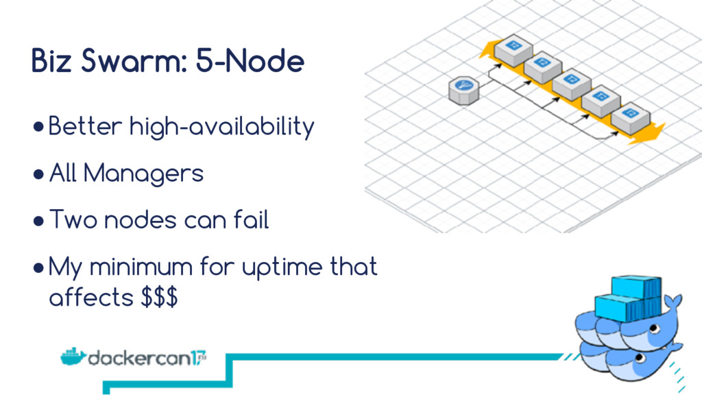 Biz Swarm: 5-Node ●Better high-availability ●Al...