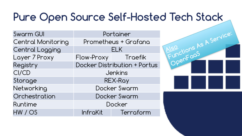 Pure Open Source Self-Hosted Tech Stack Swarm G...