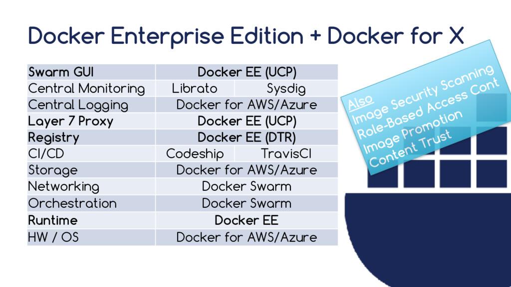 Docker Enterprise Edition + Docker for X Swarm ...