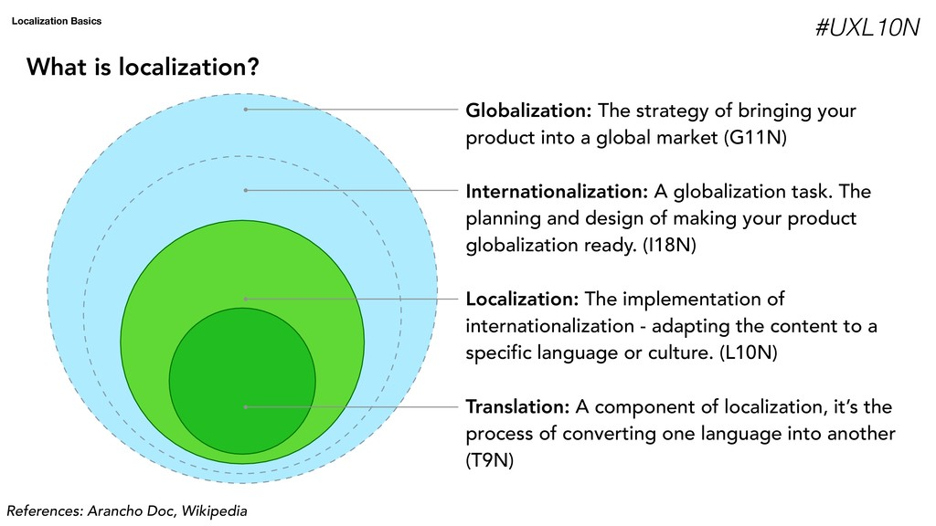 Globalization: The strategy of bringing your pr...