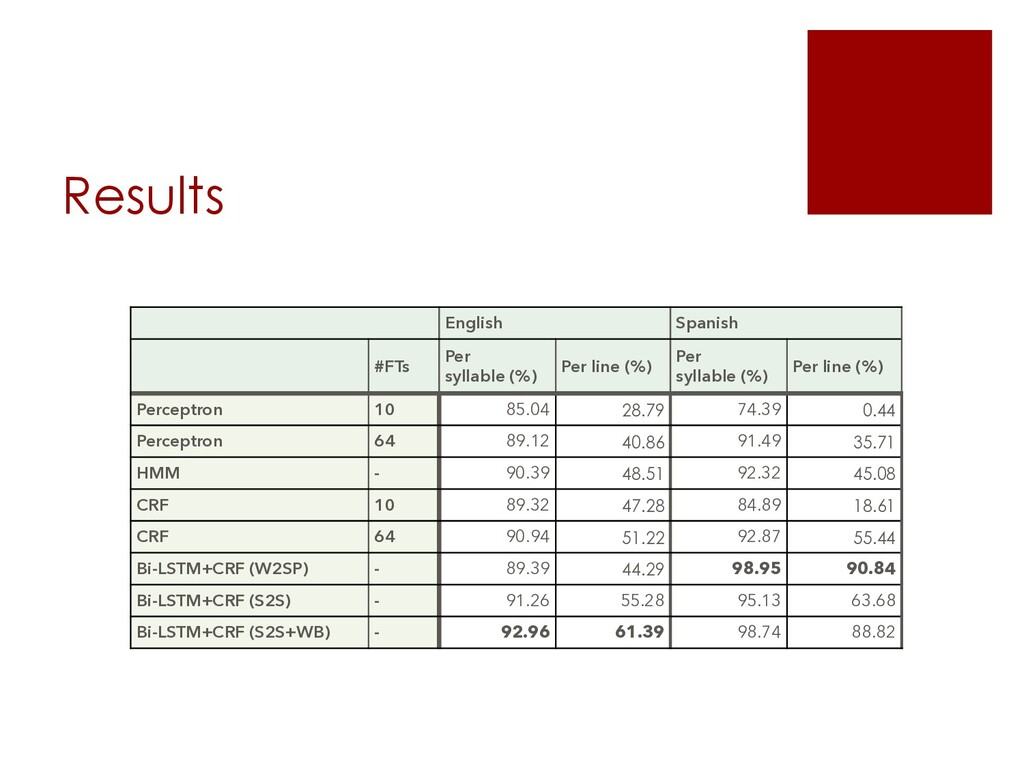Results English Spanish #FTs Per syllable (%) P...