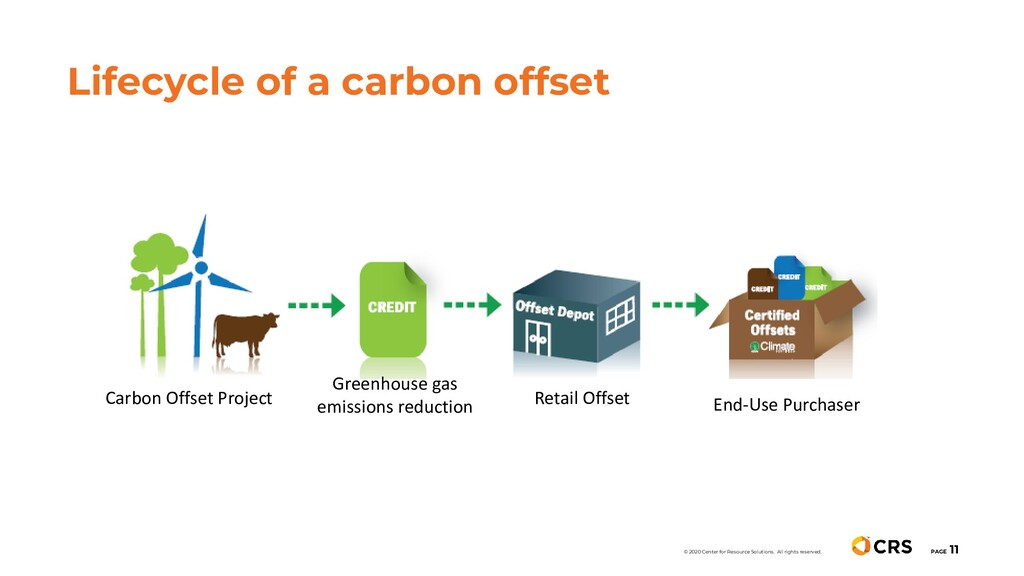 Lifecycle of a carbon offset PAGE 11 © 2020 Cen...