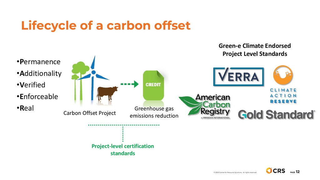 Lifecycle of a carbon offset PAGE 12 © 2020 Cen...