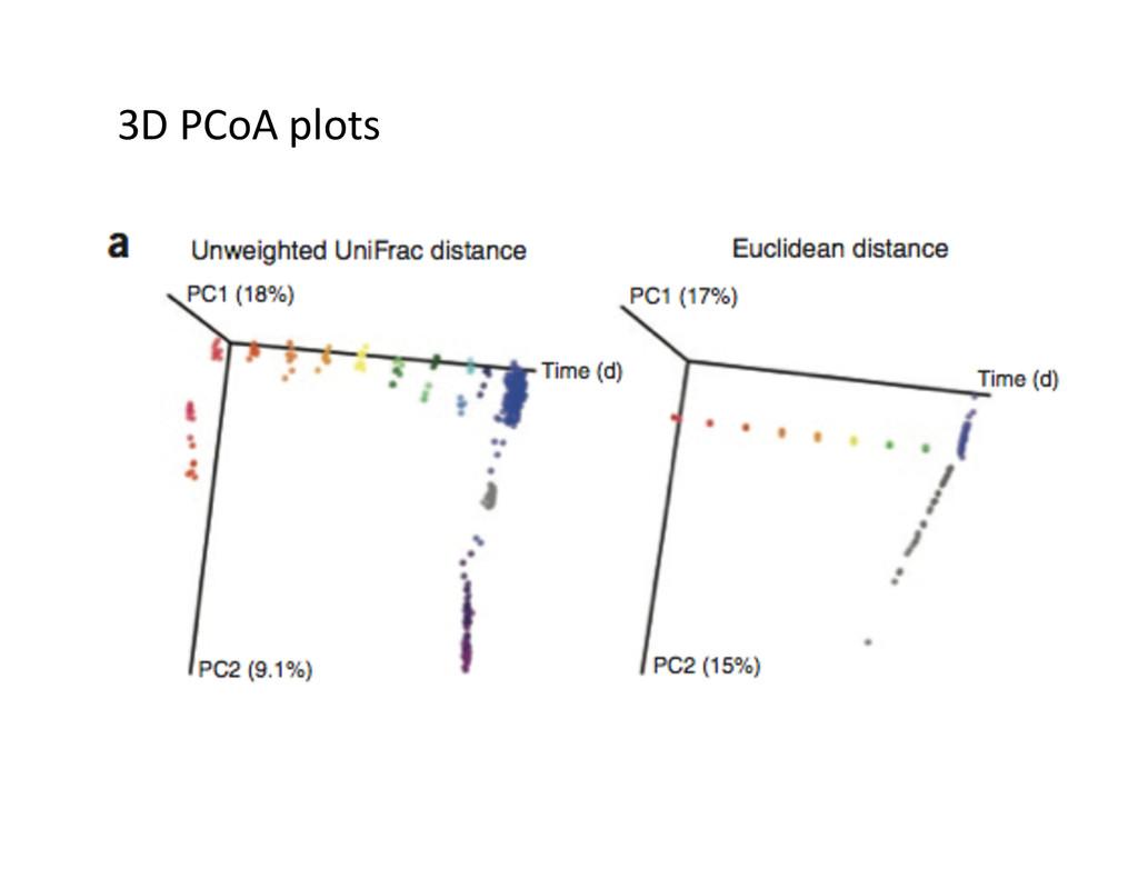 3D PCoA plots