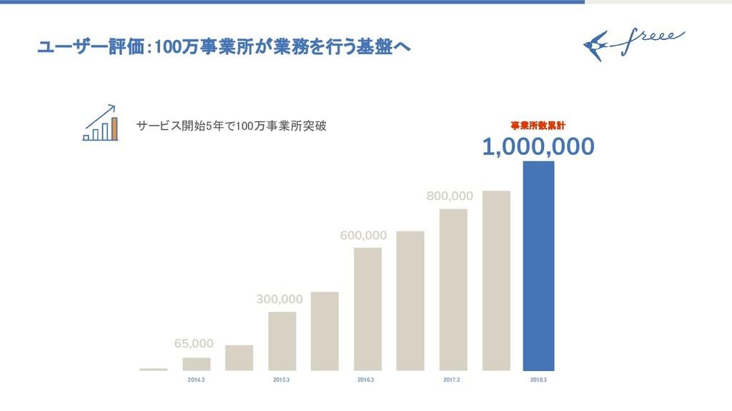 サービス開始5年で100万事業所突破 ユーザー評価:100万事業所が業務を行う基盤へ 2014...