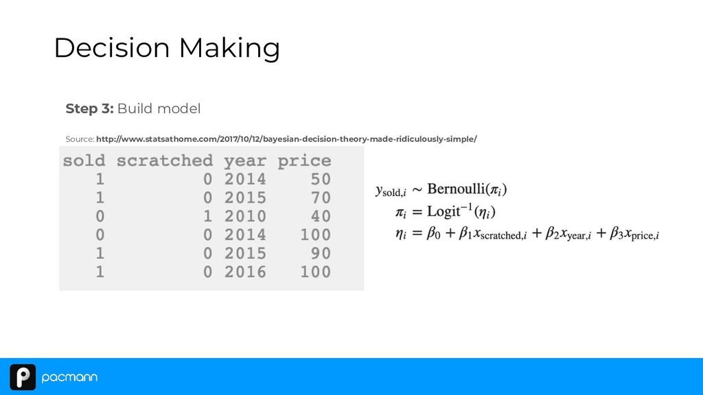 Step 3: Build model Decision Making Source: htt...