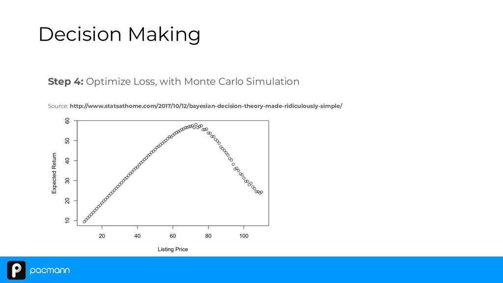 Step 4: Optimize Loss, with Monte Carlo Simulat...