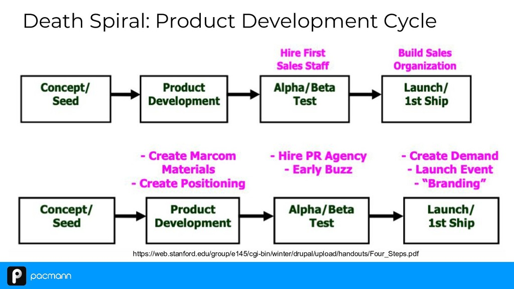 Death Spiral: Product Development Cycle https:/...