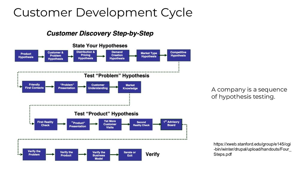 Customer Development Cycle A company is a seque...
