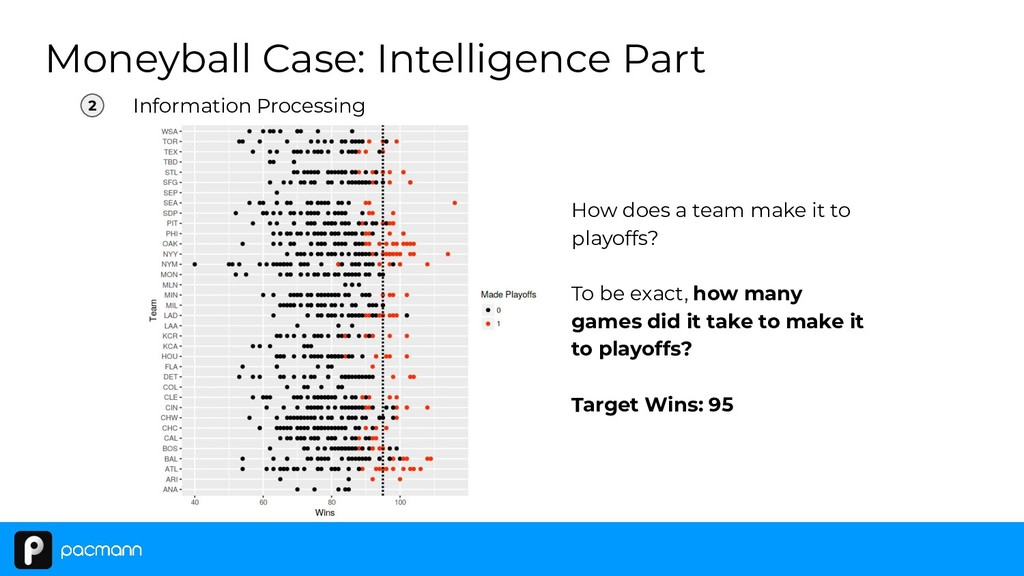 Moneyball Case: Intelligence Part 2 Information...