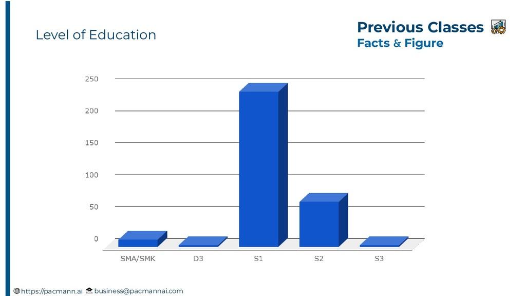 Previous Classes Facts & Figure business@pacman...