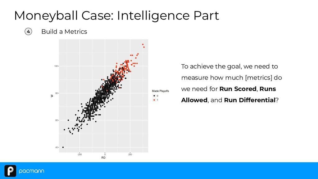 Moneyball Case: Intelligence Part 4 Build a Met...