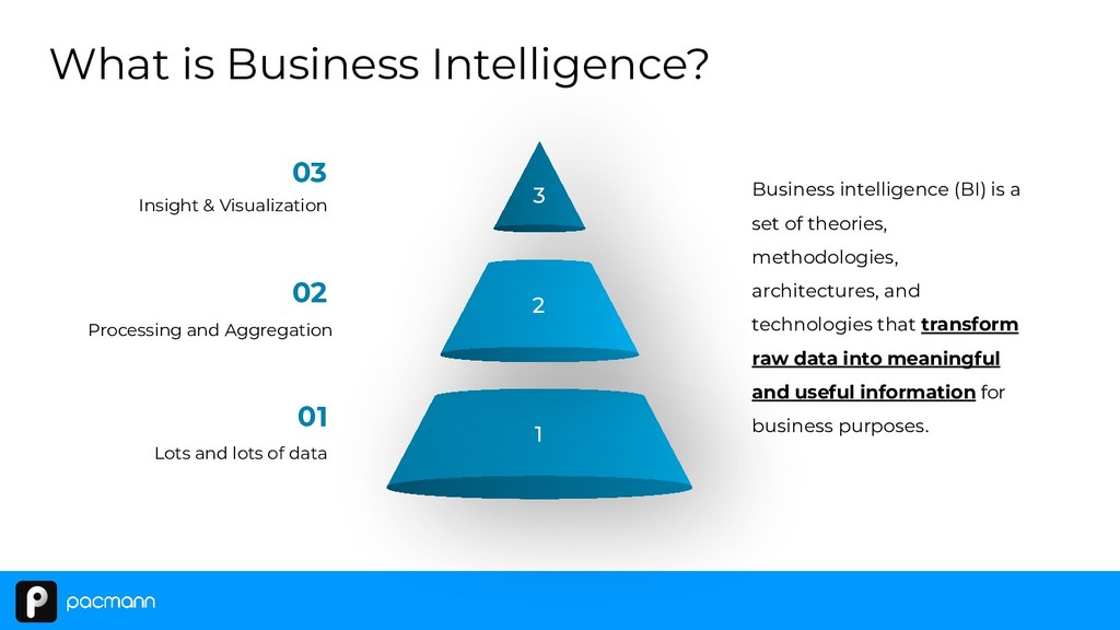 What is Business Intelligence? Business intelli...