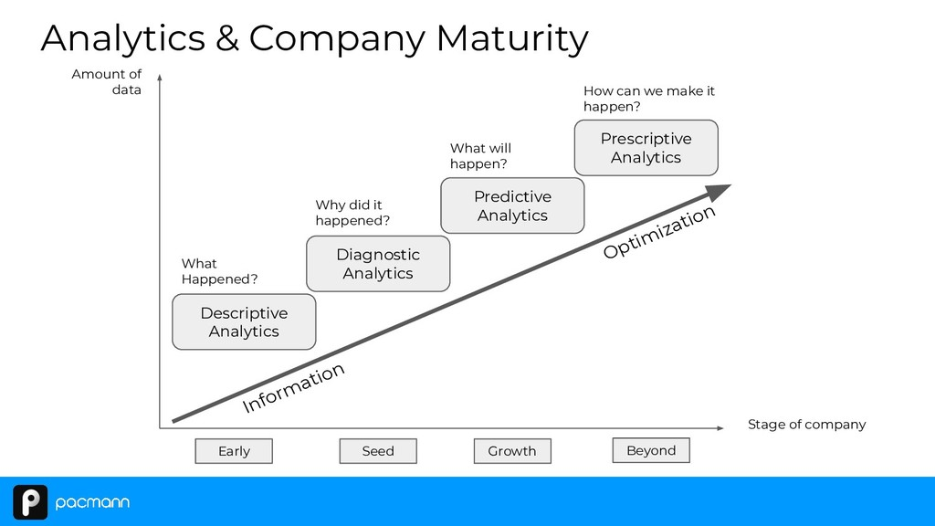 Descriptive Analytics Diagnostic Analytics Pred...