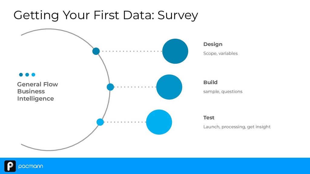 Getting Your First Data: Survey General Flow Bu...