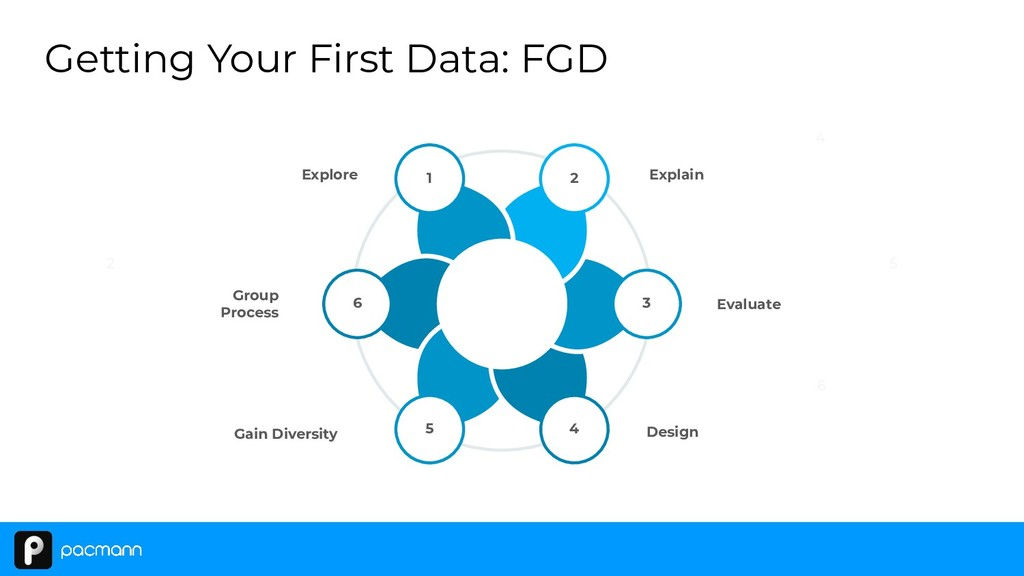 Getting Your First Data: FGD 1 6 2 3 4 5 Explor...