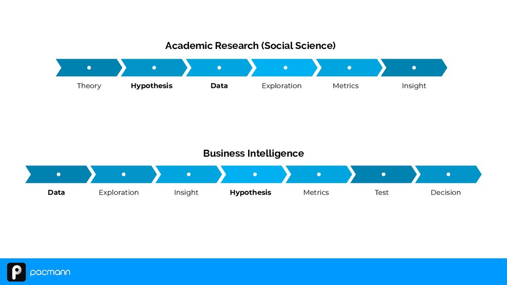 Academic Research (Social Science) Theory Hypot...