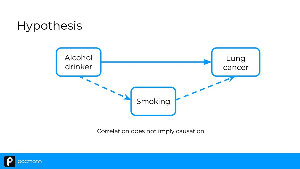 Hypothesis Alcohol drinker Lung cancer Smoking ...