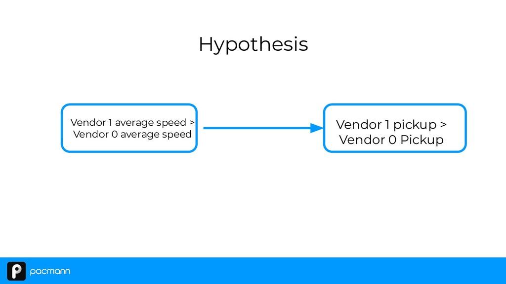 Hypothesis Vendor 1 average speed > Vendor 0 av...