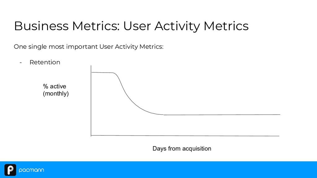 One single most important User Activity Metrics...