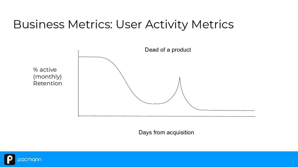 Business Metrics: User Activity Metrics % activ...