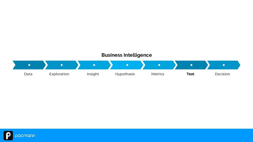Business Intelligence Data Exploration Insight ...