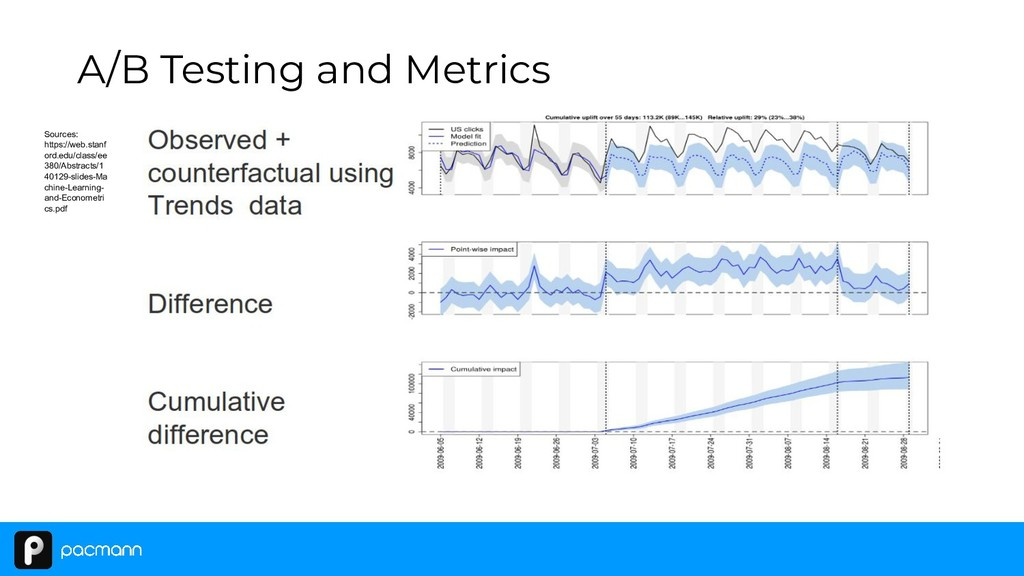 A/B Testing and Metrics Sources: https://web.st...