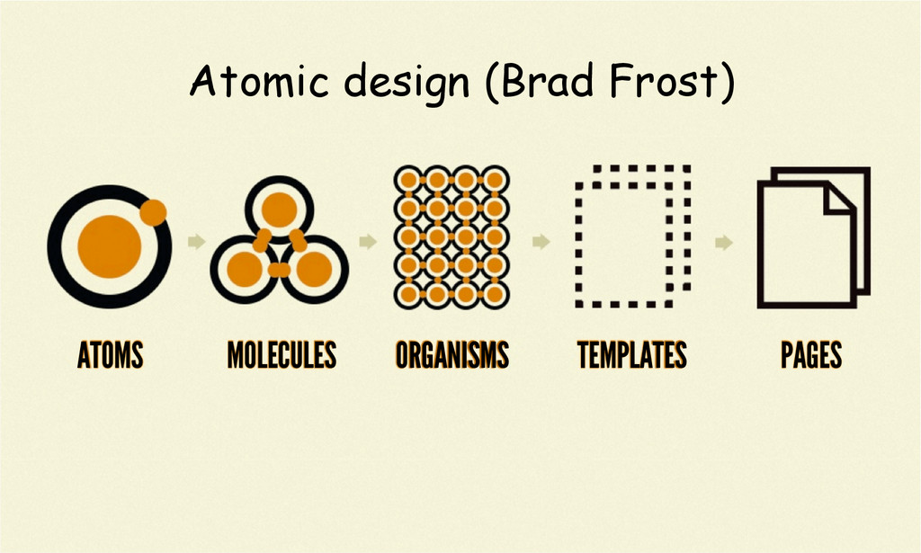 Atomic design (Brad Frost) ATOMS MOLECULES ORGA...