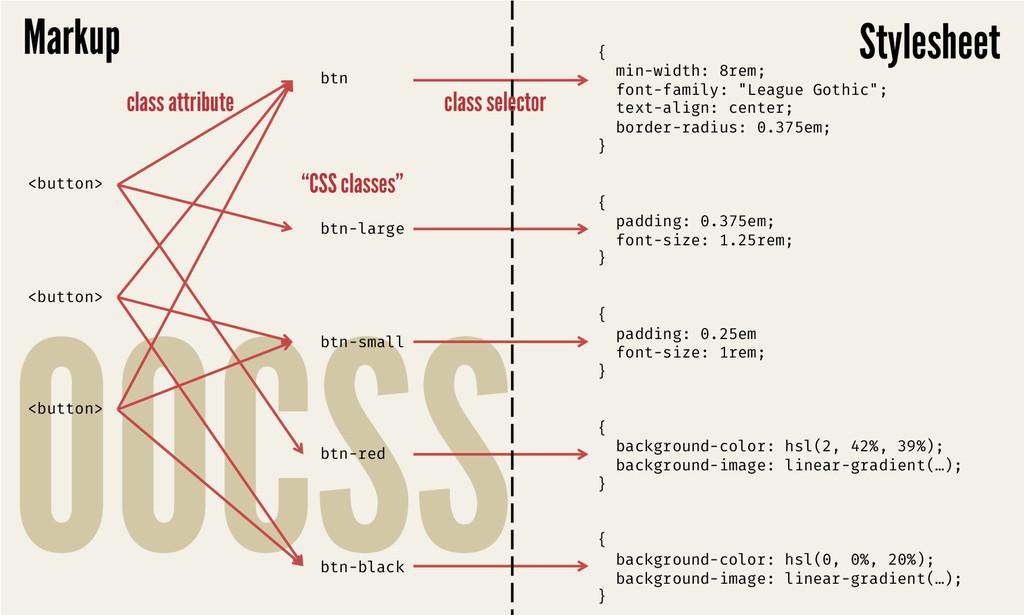 "OOCSS   { min-width: 8rem; font-family: ""Le..."